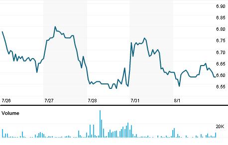 Chart for MITT.K