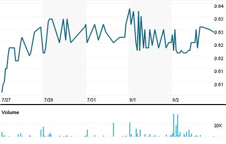Chart for MKEA.PA