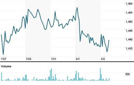 Chart for MKL.N