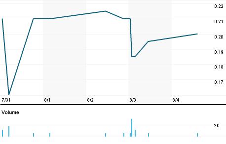 Chart for MKR.V