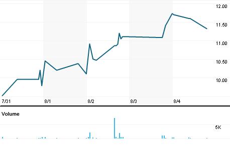 Chart for MLNK.OQ