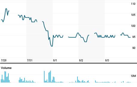 Chart for MLPL.JK