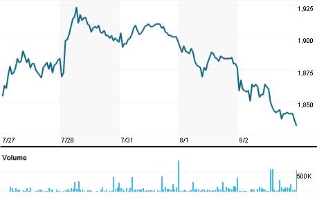 Chart for MMIJ.J