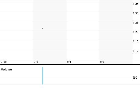 Chart for MNGA.KL
