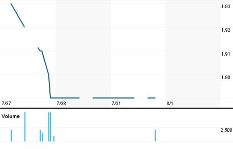 Chart for MNLF.KL
