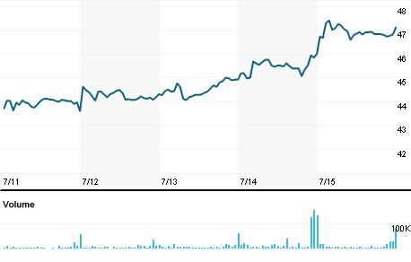Chart for MNRO.O