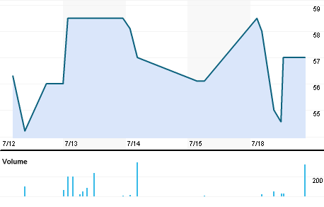 Chart for MODI.BO