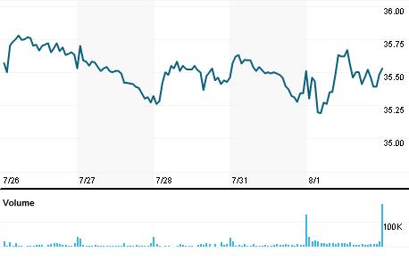 Chart for MPLX.N