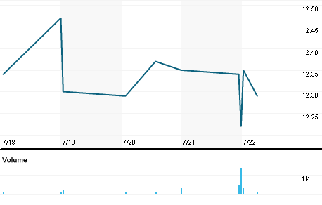 Chart for MPV.N