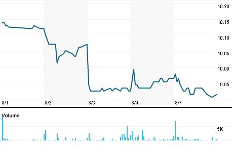 Chart for MQT.N