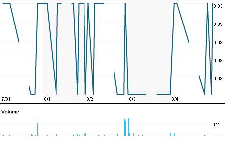Chart for MQTE.KL