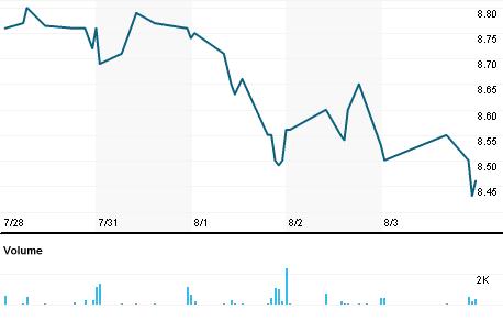 Chart for MRCC.OQ