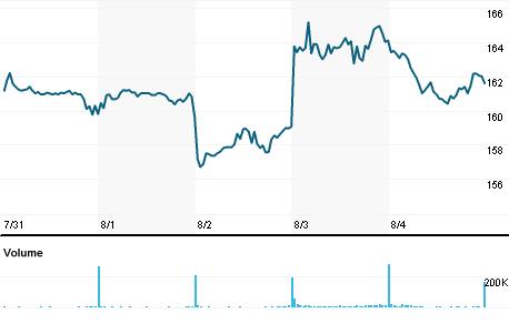 Chart for MRCG.DE