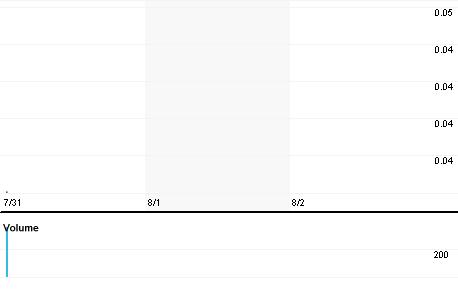 Chart for MRNA.PK