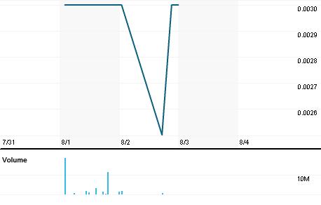 Chart for MRQ.AX