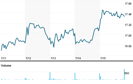 Chart for MRTN.OQ