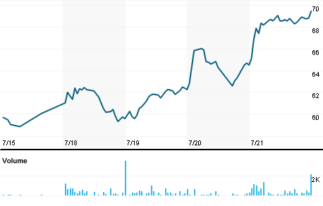 Chart for MRTX.PH