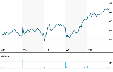Chart for MRVL.OQ