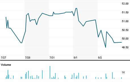 Chart for MSBHF.PK