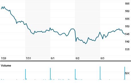 Chart for MSCI.N