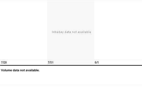 Chart for MSLP.PK