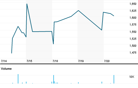 Chart for MSTJ.J