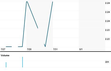 Chart for MTAB.KL