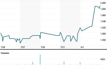 Chart for MTAJ.J
