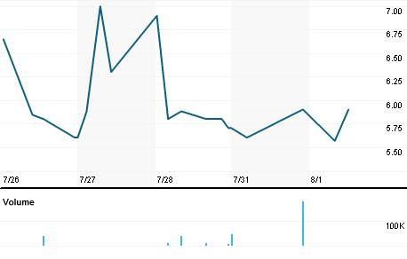 Chart for MTC.L