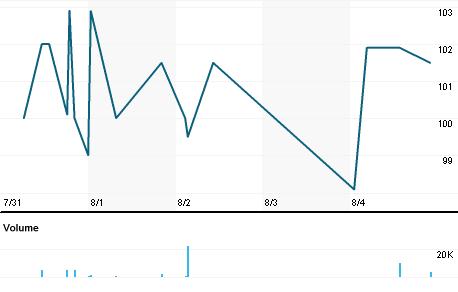 Chart for MTEC.L