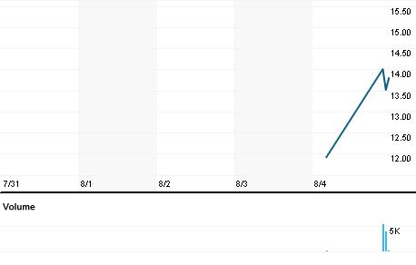 Chart for MTEX.OQ