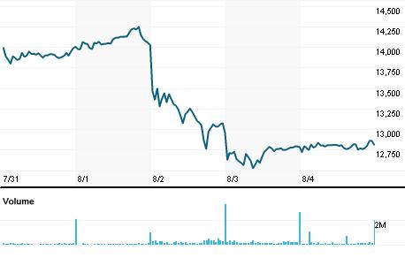 Chart for MTNJ.J