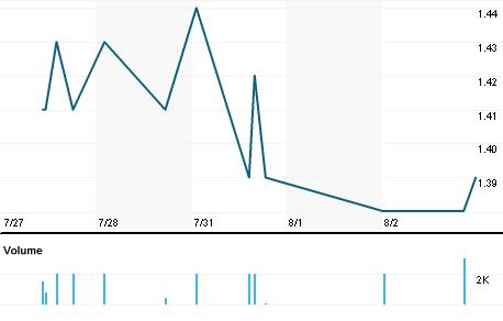 Chart for MTTI.MI