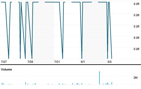 Chart for MUIB.KL