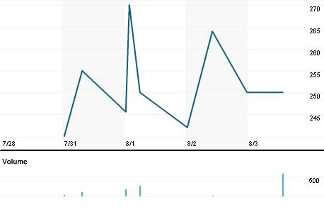 Chart for MUL.L