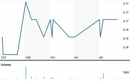 Chart for MUM.V