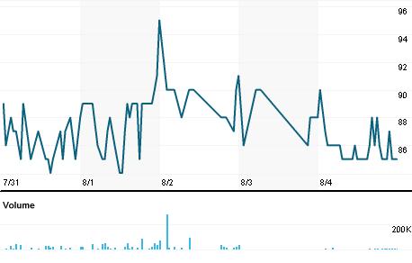 Chart for MURJ.J