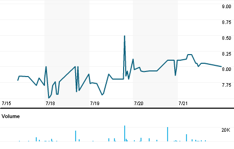Chart for MVIRb.ST