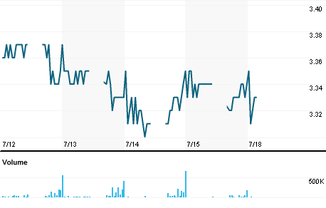 Chart for MXSC.KL