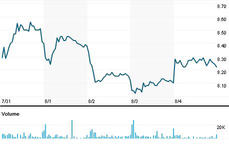 Chart for MYA.V