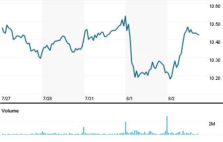 Chart for MYL.O