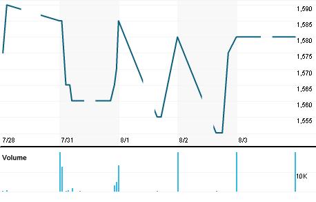 Chart for MYOH.JK