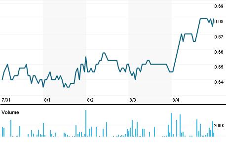 Chart for MYR.AX