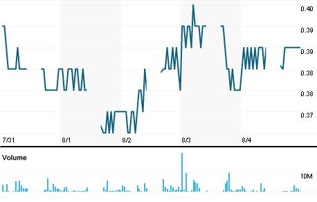 Chart for MYRS.KL