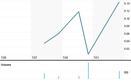 Chart for MYTAY.PK