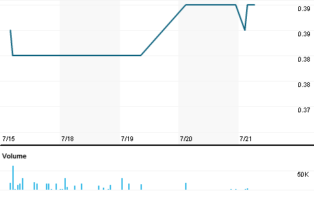 Chart for NAV.AX