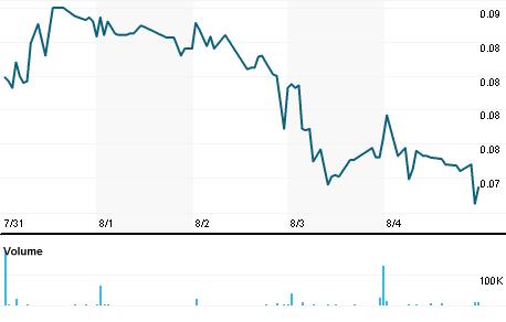 Chart for NAVB.A