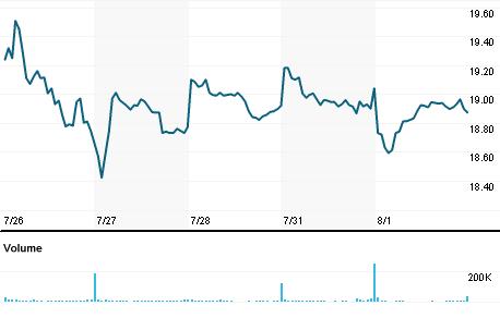 Chart for NAVI.OQ
