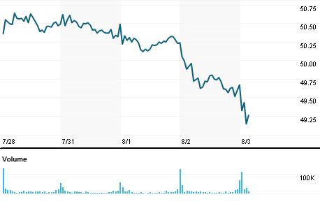 Chart for NDAQ.OQ