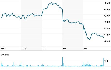 Newmont Mining Corp Nemp Quote Reuters